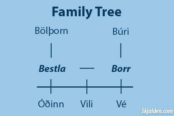 borr-bestla-norse-mythology