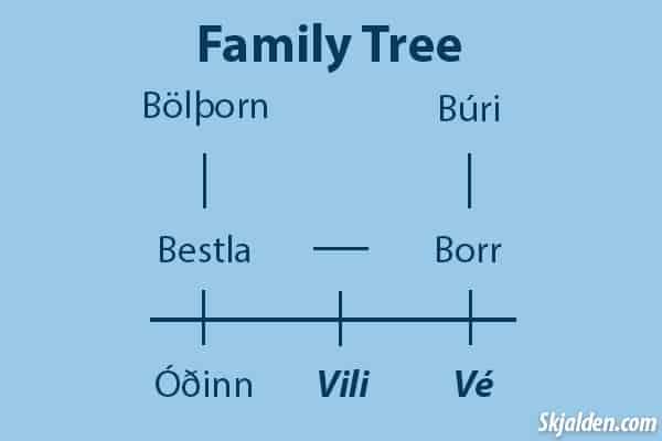 odin-vili-ve-family-tree
